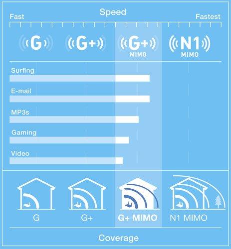 Belkin F5D9050UK Wireless G+ MIMO USB Adapter